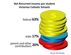 Diagram of funding for Catholic Schools in Victoria